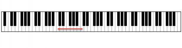Octave interval C to C