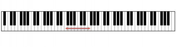 Interval from F to F